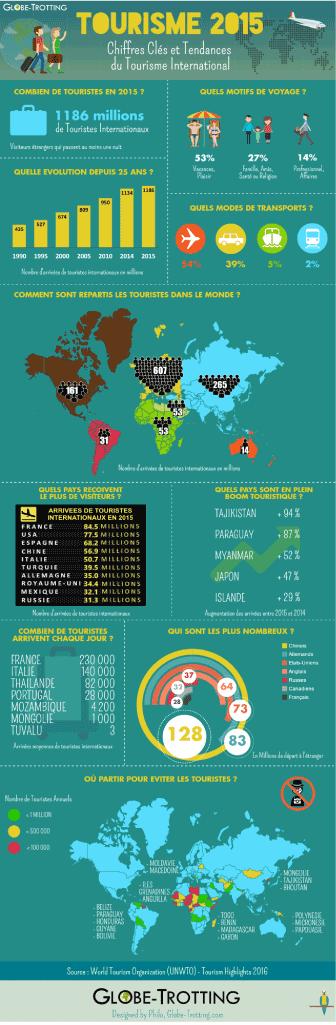 Gestion du tourisme infographie