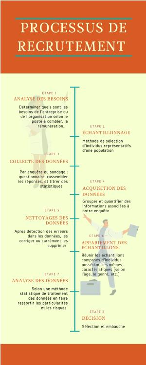 Recrutement gestion des ressources humaines