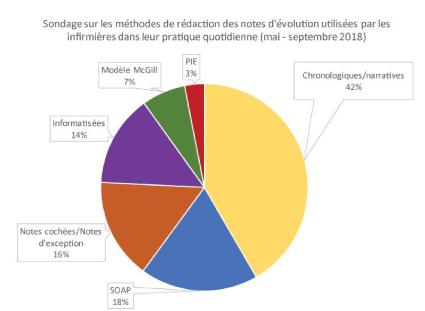 Exemple de sondage en gestion des ressources humaines