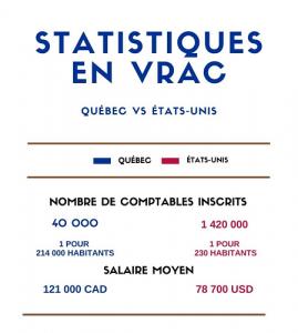 Statistiques nombre de comptables Québec Étas-Unis